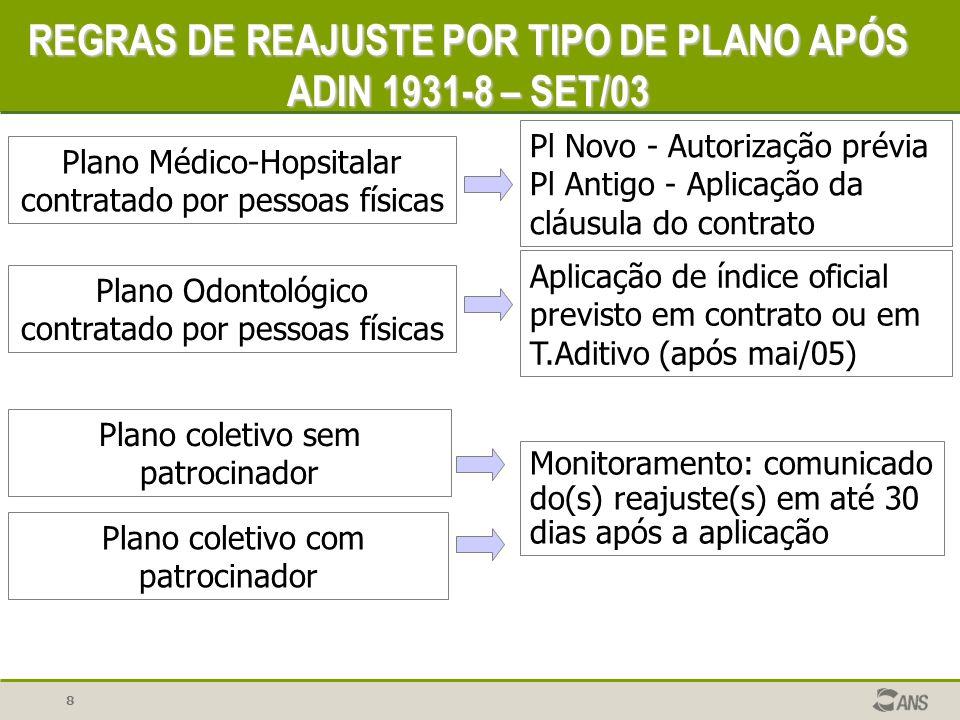 REGRAS DE REAJUSTE POR TIPO DE PLANO APÓS ADIN 1931-8 – SET/03