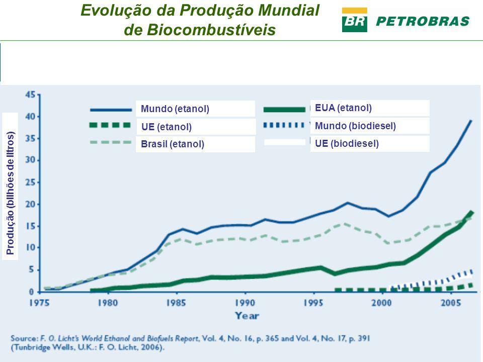 Evolução da Produção Mundial