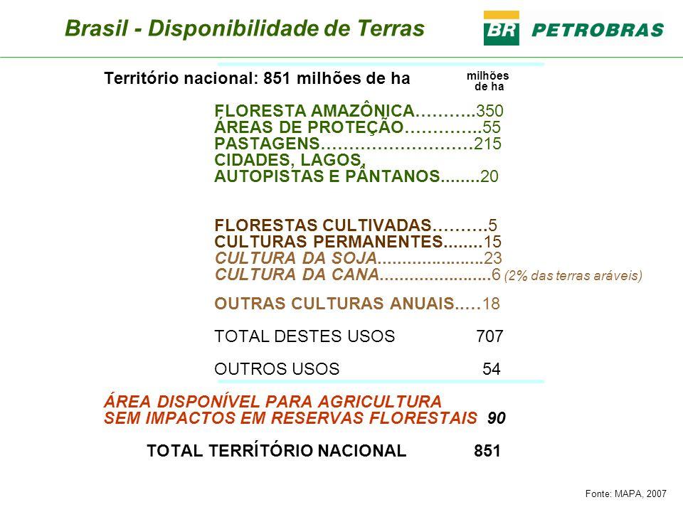 Brasil - Disponibilidade de Terras