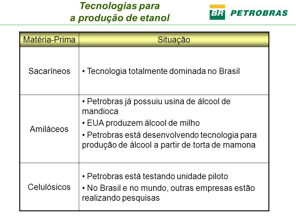 Tecnologias para a produção de etanol