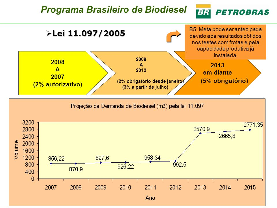 Programa Brasileiro de Biodiesel (2% obrigatório desde janeiro)