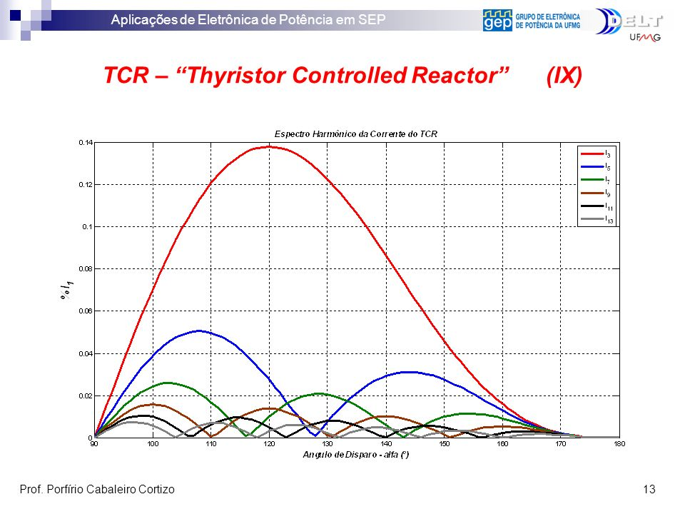 TCR – Thyristor Controlled Reactor (IX)