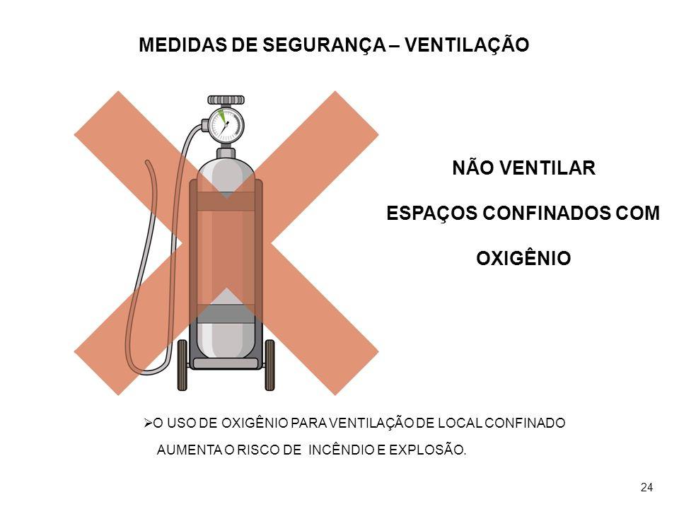 MEDIDAS DE SEGURANÇA – VENTILAÇÃO ESPAÇOS CONFINADOS COM