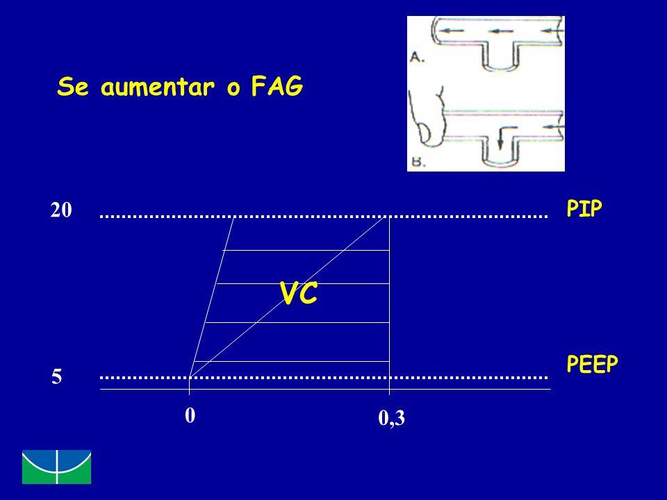 Se aumentar o FAG 20 PIP VC PEEP 5 0,3