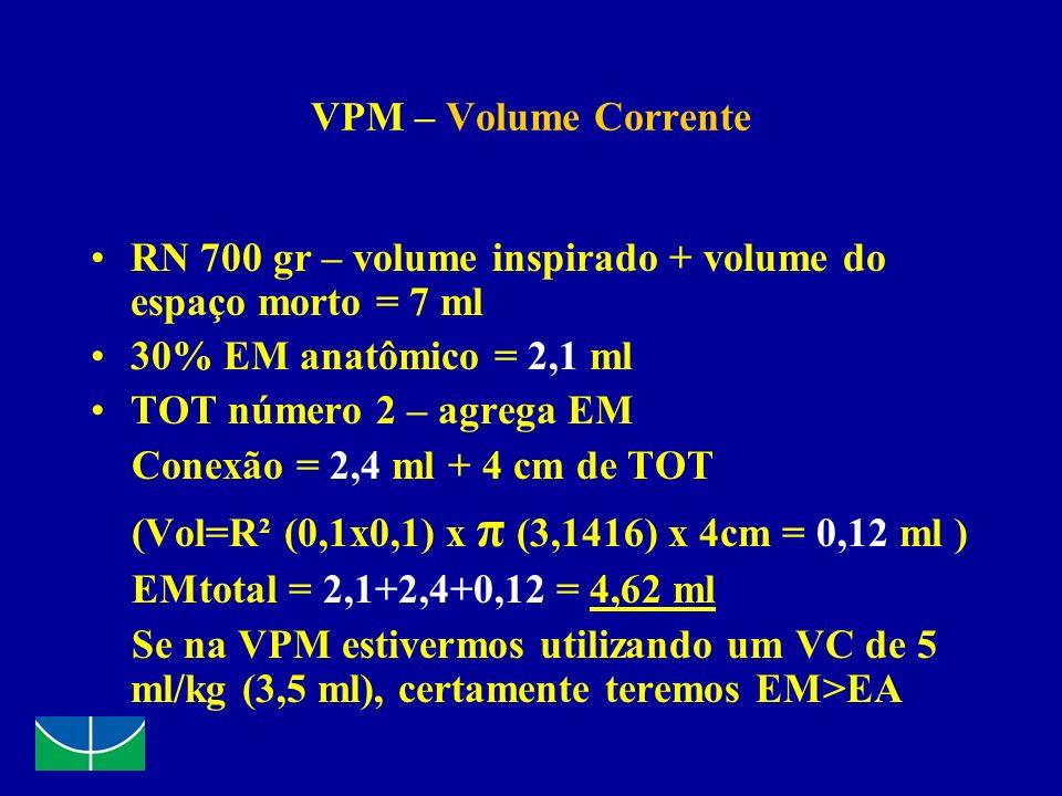 VPM – Volume Corrente RN 700 gr – volume inspirado + volume do espaço morto = 7 ml. 30% EM anatômico = 2,1 ml.