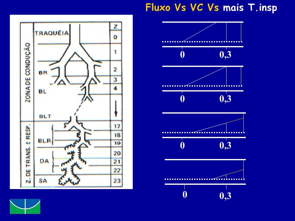 Fluxo Vs VC Vs mais T.insp