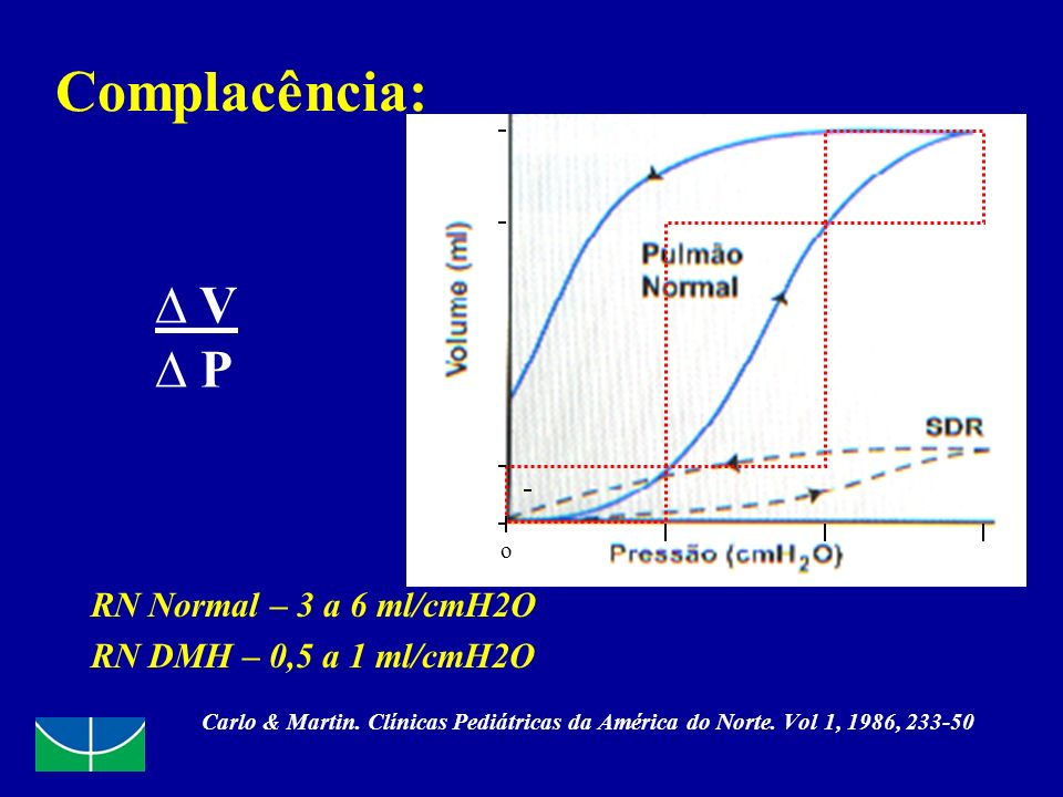 Complacência: ∆ V ∆ P RN Normal – 3 a 6 ml/cmH2O