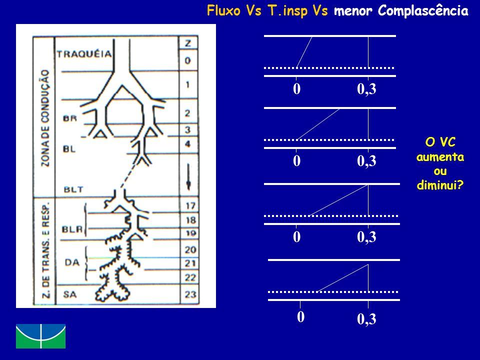 0,3 0,3 0,3 0,3 Fluxo Vs T.insp Vs menor Complascência O VC aumenta ou