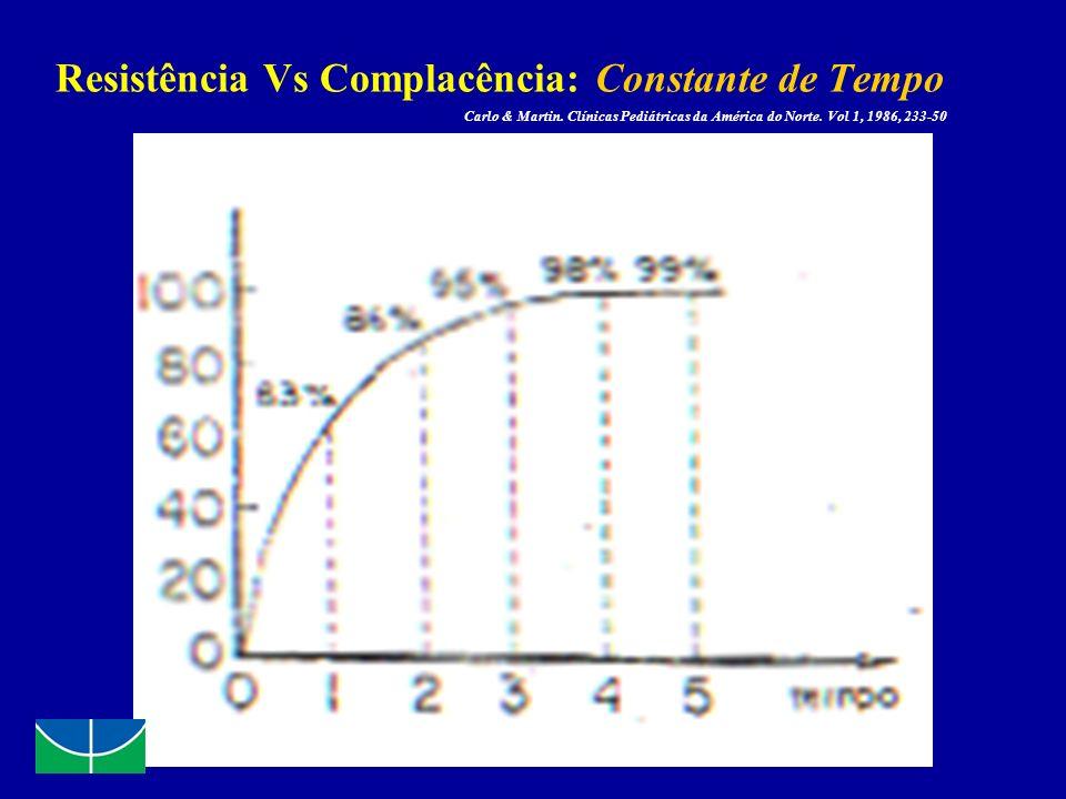 Resistência Vs Complacência: Constante de Tempo Carlo & Martin