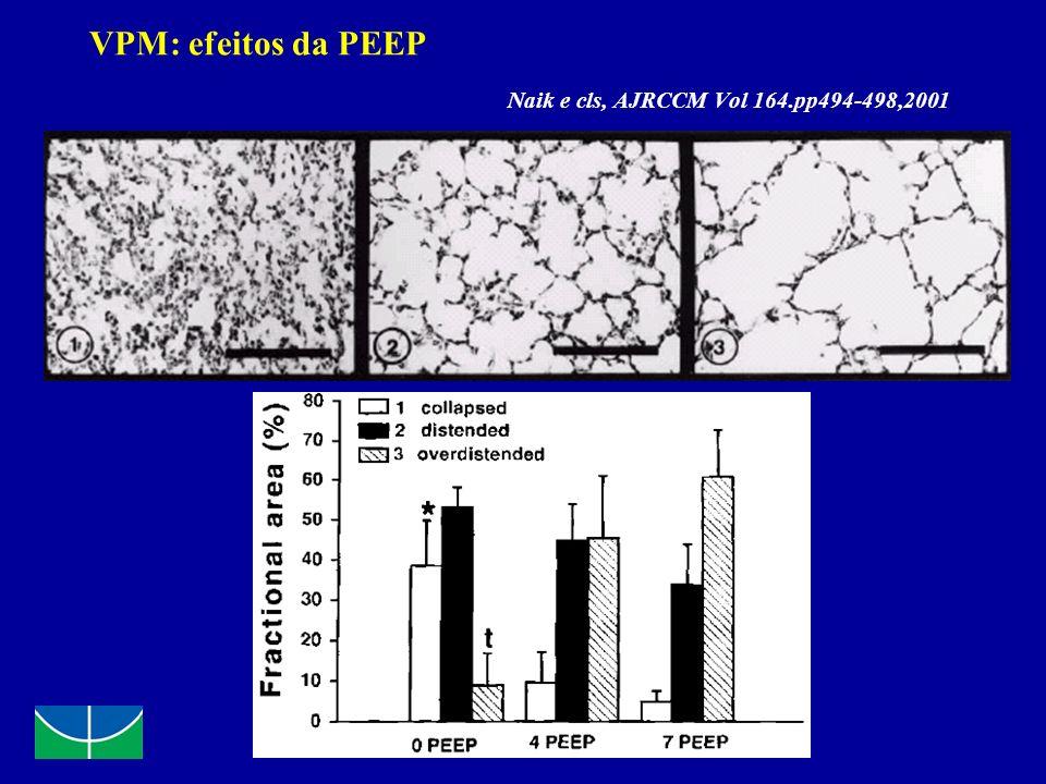 VPM: efeitos da PEEP Naik e cls, AJRCCM Vol 164.pp494-498,2001