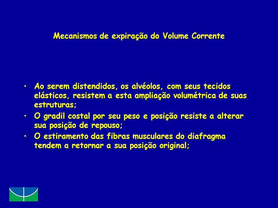 Mecanismos de expiração do Volume Corrente