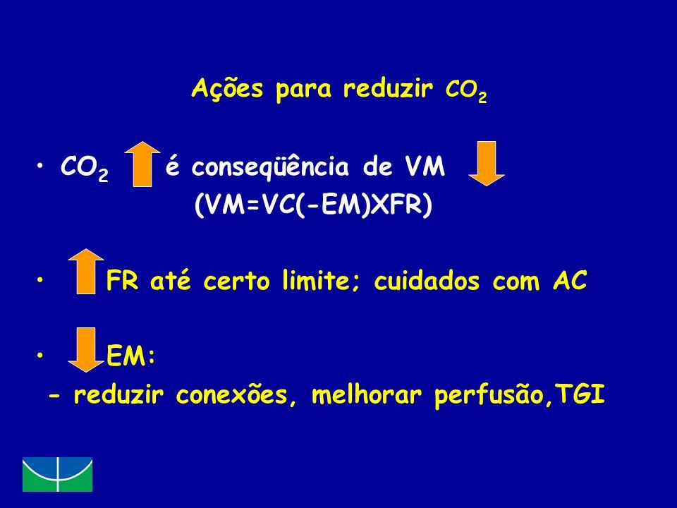 Ações para reduzir CO2 CO2 é conseqüência de VM. (VM=VC(-EM)XFR) FR até certo limite; cuidados com AC.