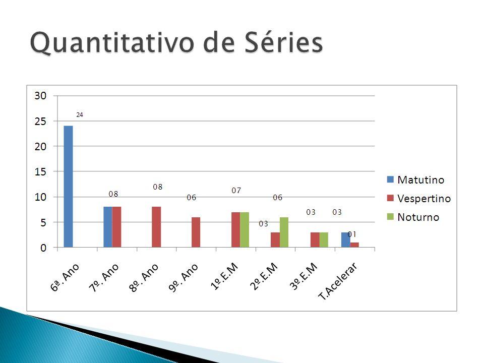 Quantitativo de Séries