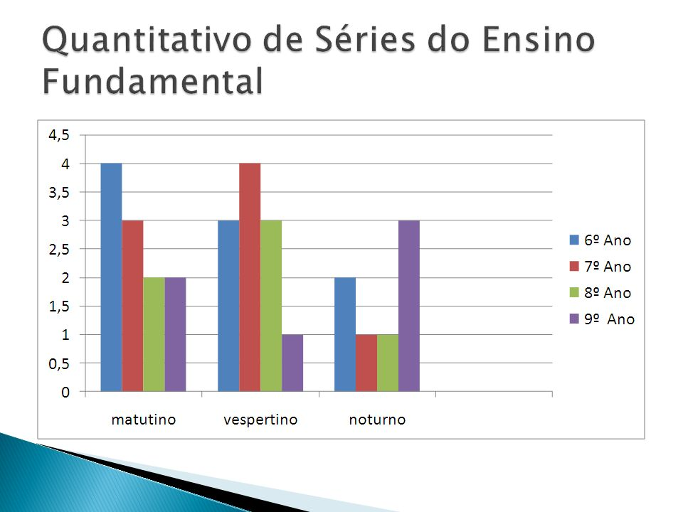 Quantitativo de Séries do Ensino Fundamental
