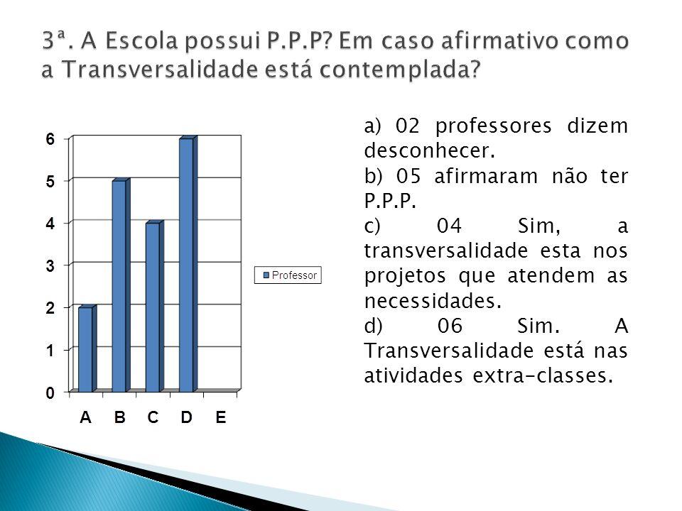 3ª. A Escola possui P.P.P Em caso afirmativo como a Transversalidade está contemplada