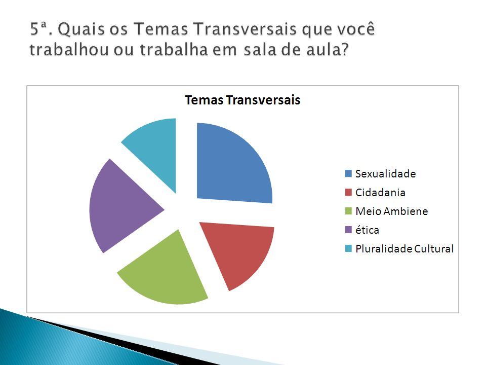 5ª. Quais os Temas Transversais que você trabalhou ou trabalha em sala de aula