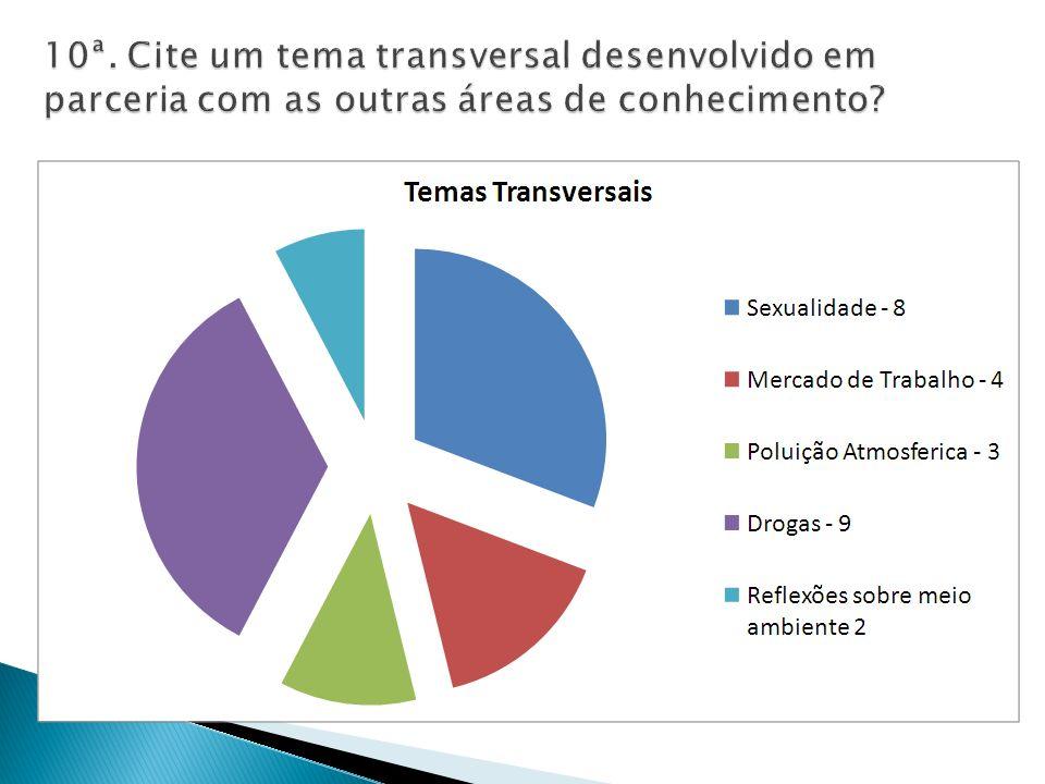 10ª. Cite um tema transversal desenvolvido em parceria com as outras áreas de conhecimento