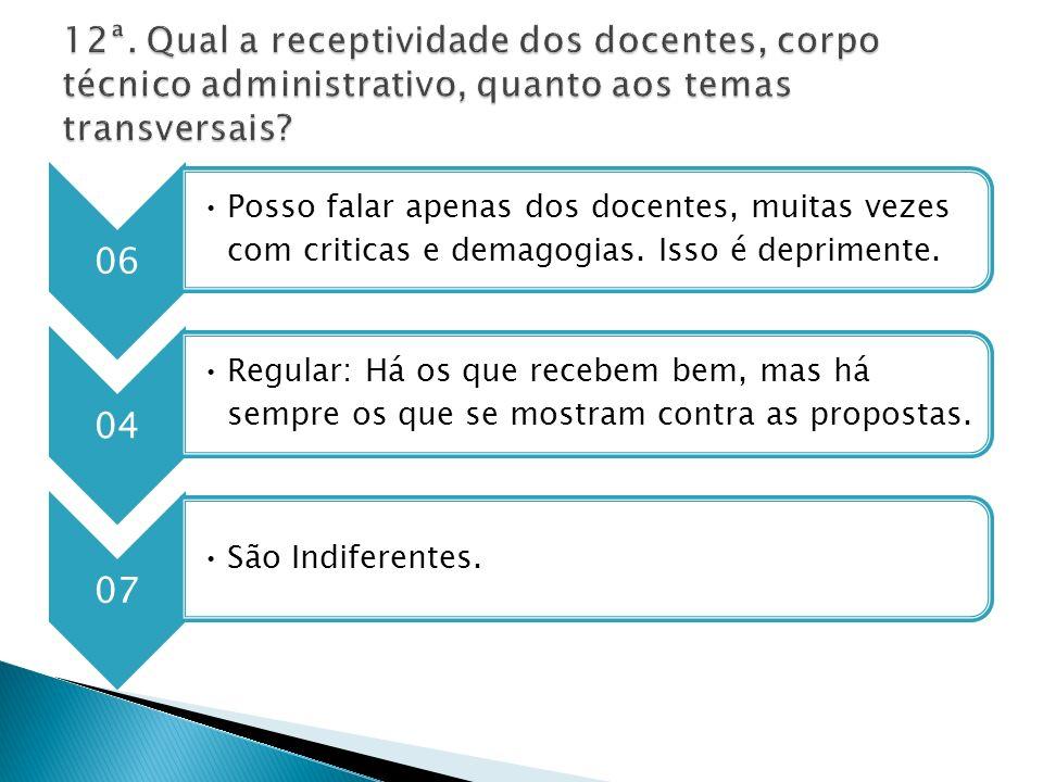 12ª. Qual a receptividade dos docentes, corpo técnico administrativo, quanto aos temas transversais