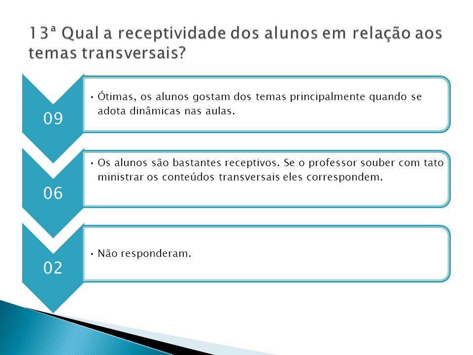 13ª Qual a receptividade dos alunos em relação aos temas transversais
