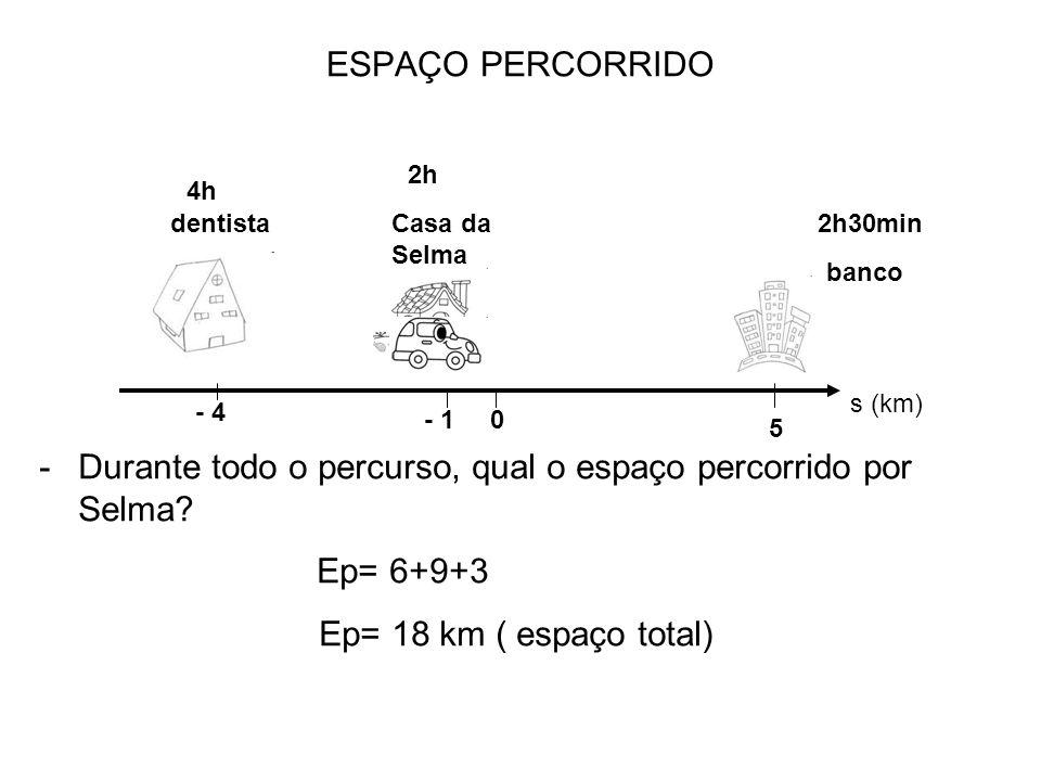 Durante todo o percurso, qual o espaço percorrido por Selma Ep= 6+9+3
