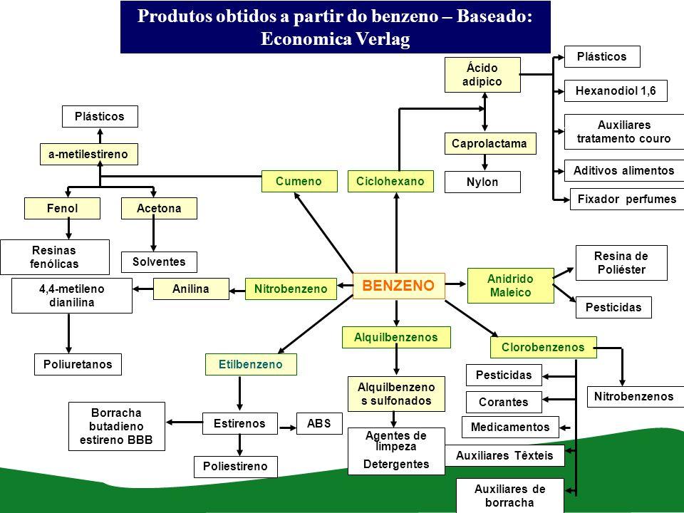 Produtos obtidos a partir do benzeno – Baseado: Economica Verlag