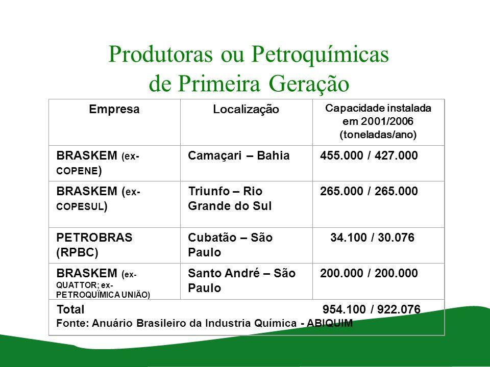 Produtoras ou Petroquímicas de Primeira Geração