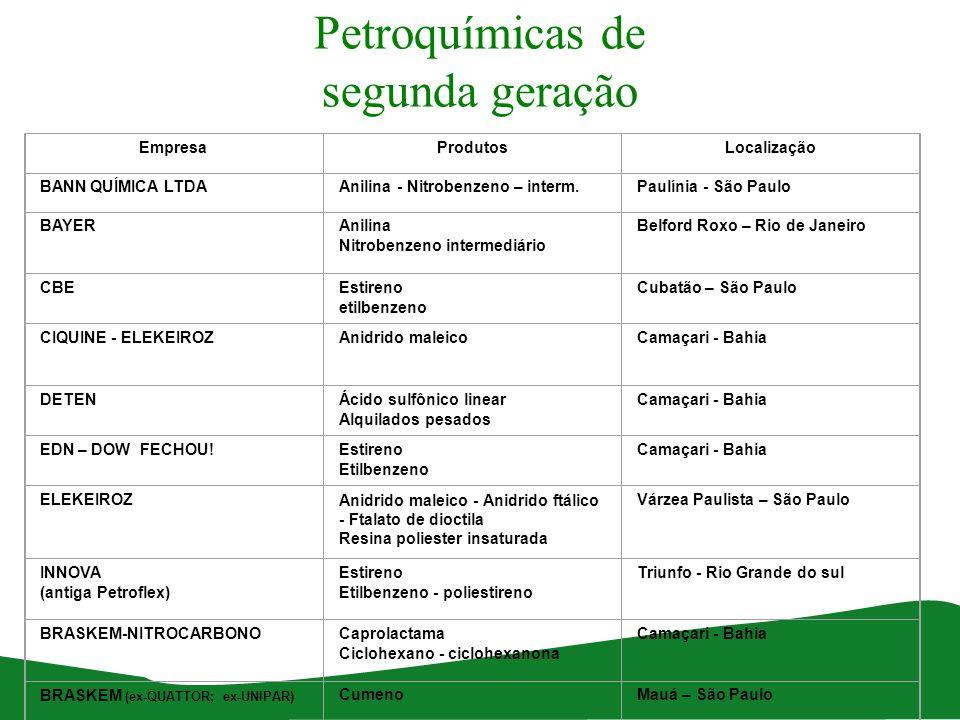 Petroquímicas de segunda geração