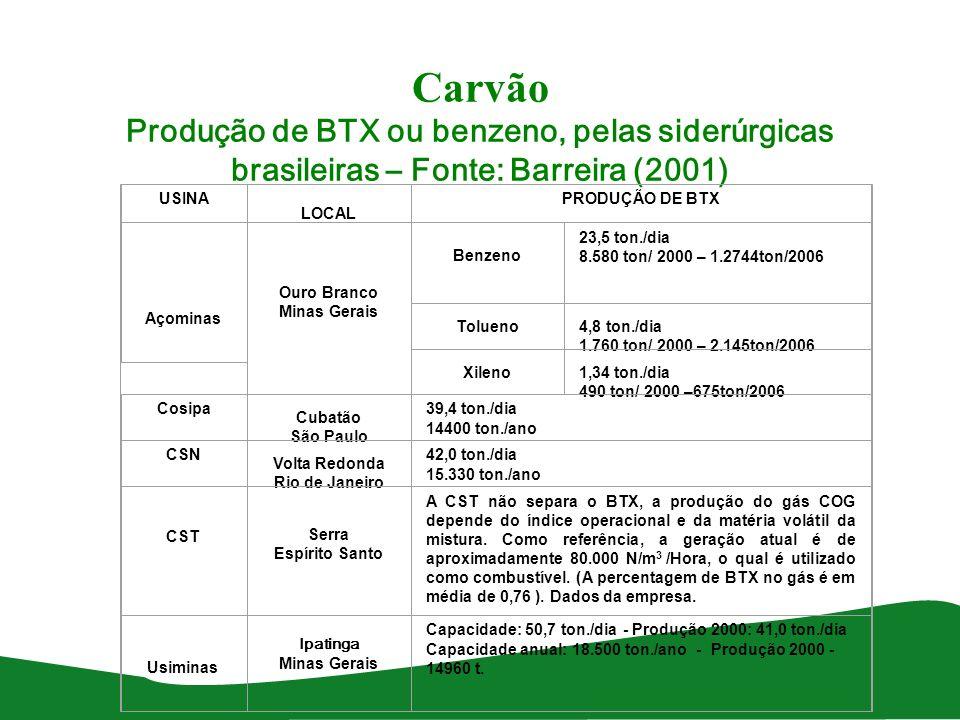 Carvão Produção de BTX ou benzeno, pelas siderúrgicas brasileiras – Fonte: Barreira (2001)