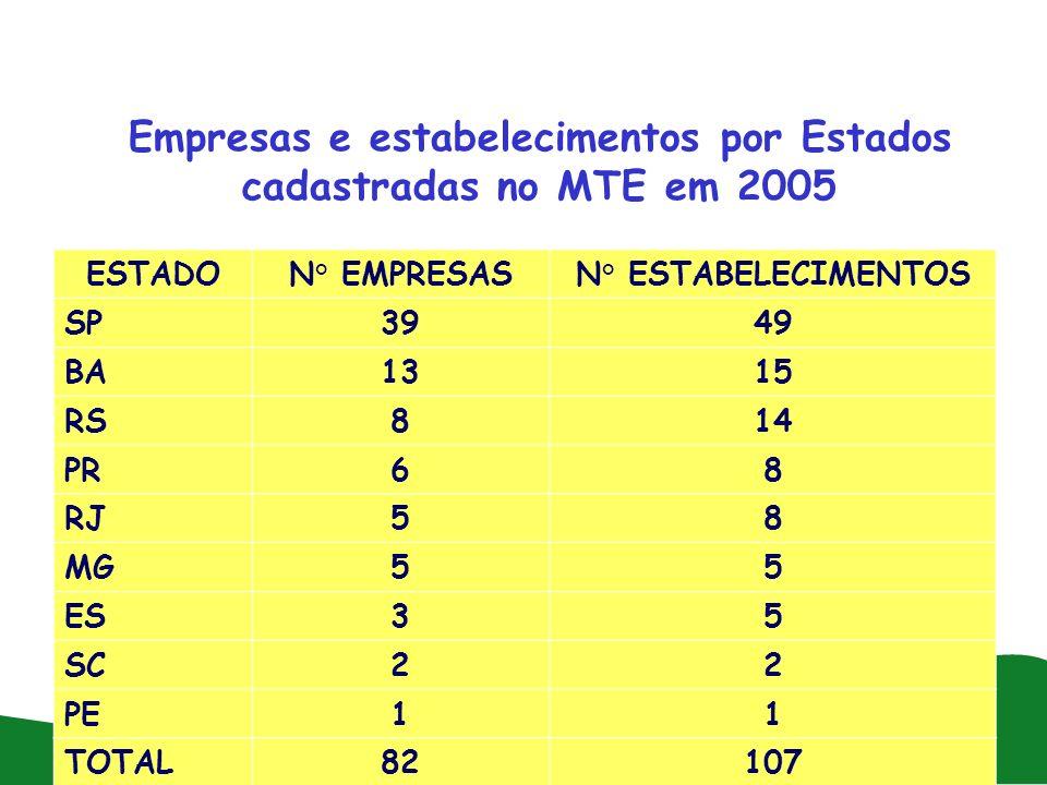 Empresas e estabelecimentos por Estados cadastradas no MTE em 2005