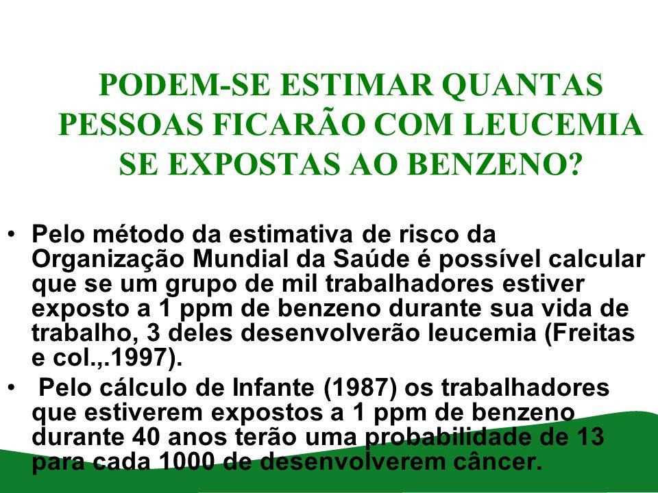 PODEM-SE ESTIMAR QUANTAS PESSOAS FICARÃO COM LEUCEMIA SE EXPOSTAS AO BENZENO