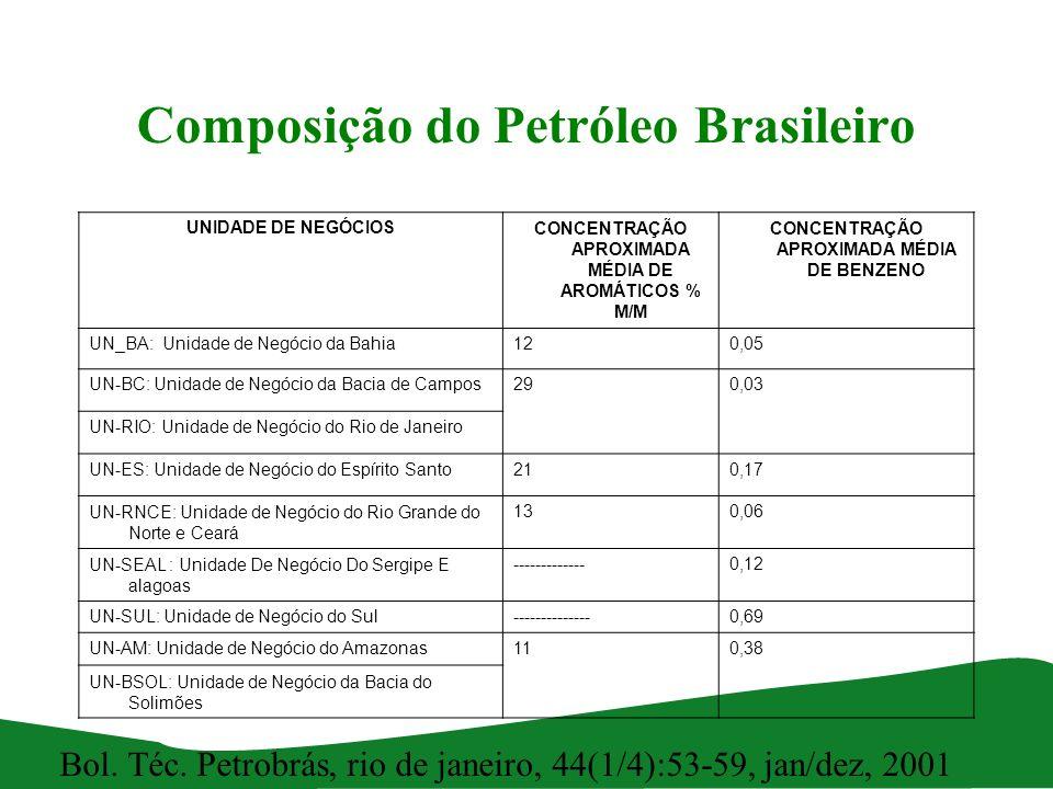 Composição do Petróleo Brasileiro