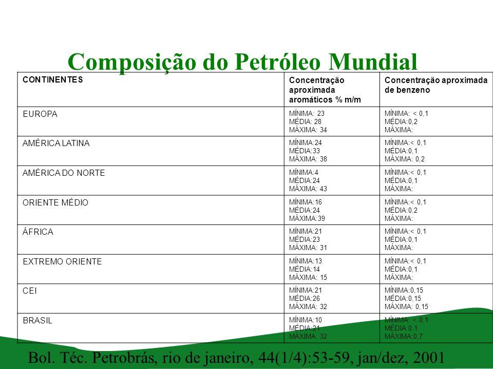 Composição do Petróleo Mundial