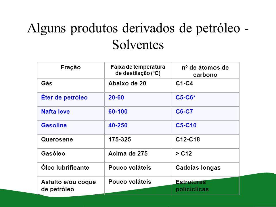 Alguns produtos derivados de petróleo -Solventes