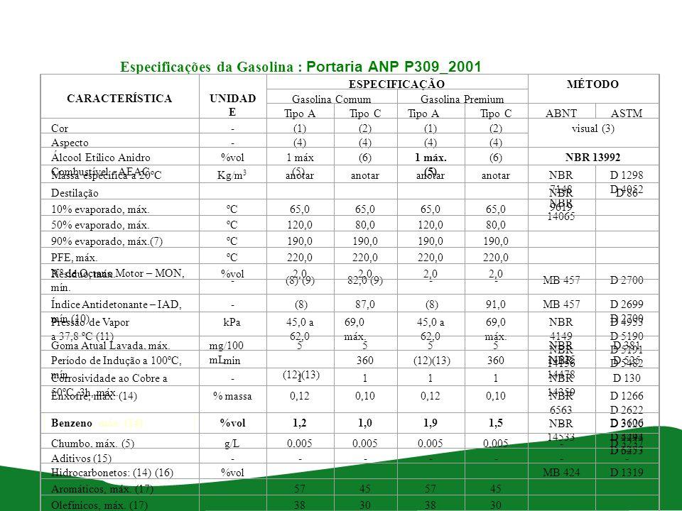 Especificações da Gasolina : Portaria ANP P309_2001
