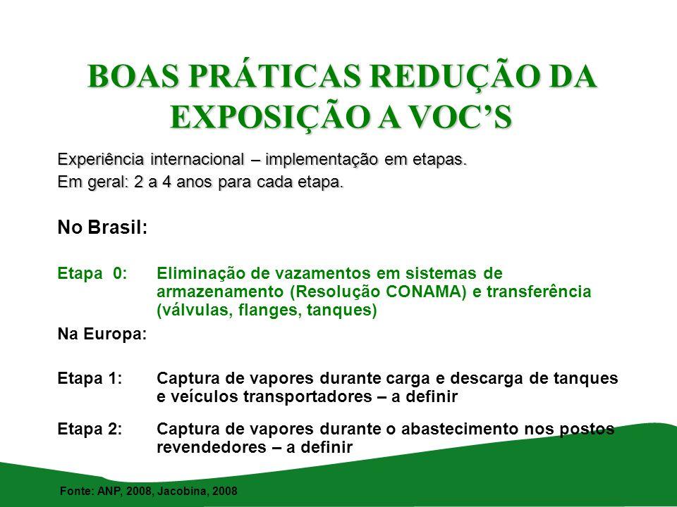 BOAS PRÁTICAS REDUÇÃO DA EXPOSIÇÃO A VOC'S