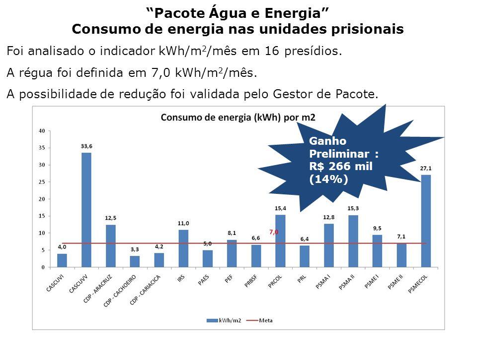 Pacote Água e Energia Consumo de energia nas unidades prisionais