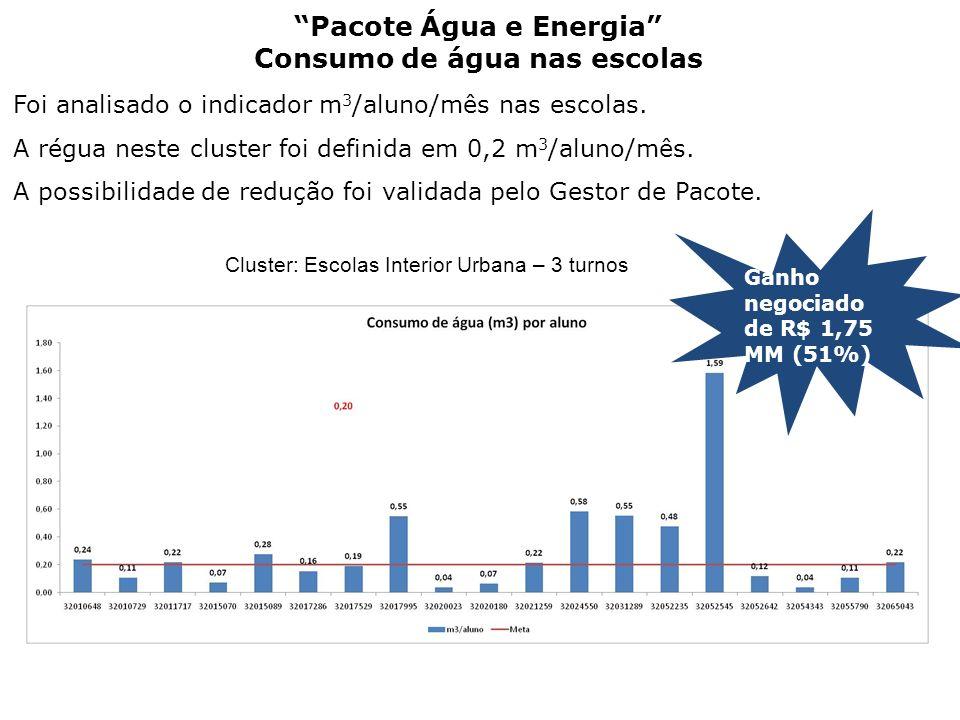 Pacote Água e Energia Consumo de água nas escolas