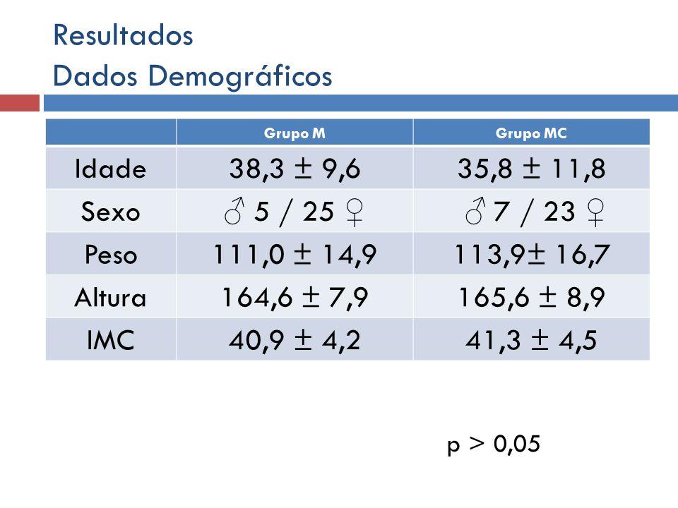Resultados Dados Demográficos