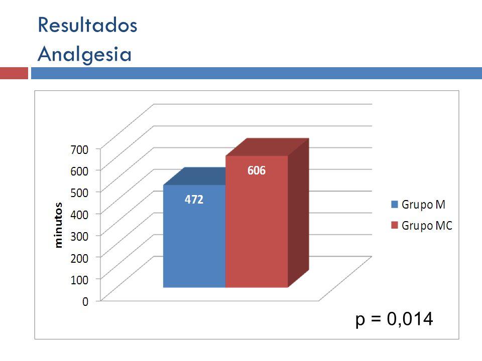 Resultados Analgesia p = 0,014