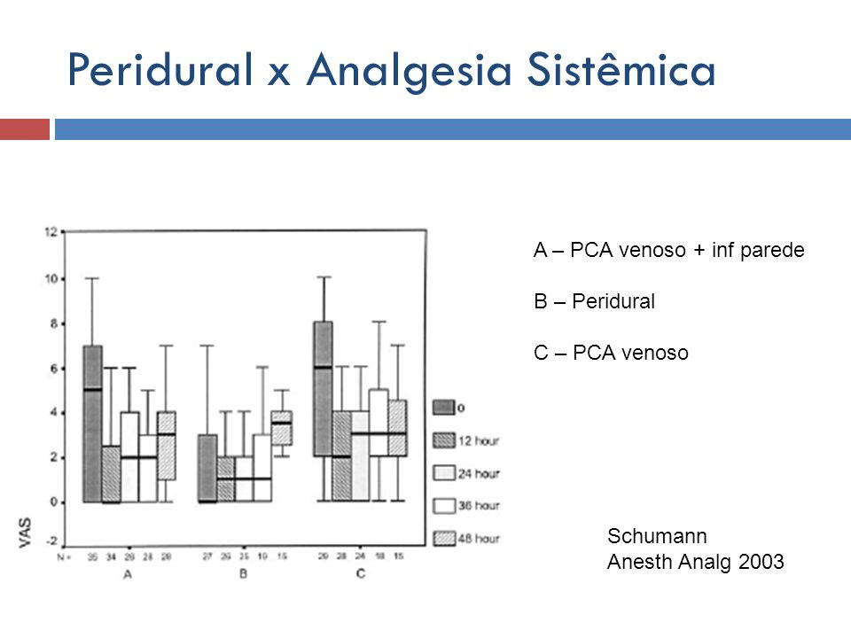 Peridural x Analgesia Sistêmica