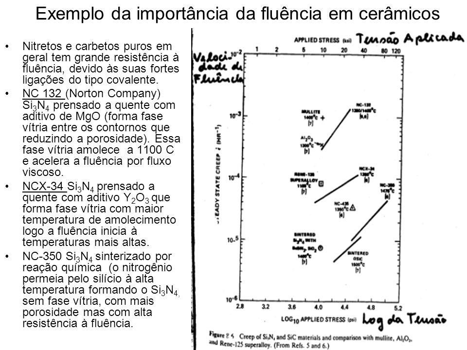 Exemplo da importância da fluência em cerâmicos