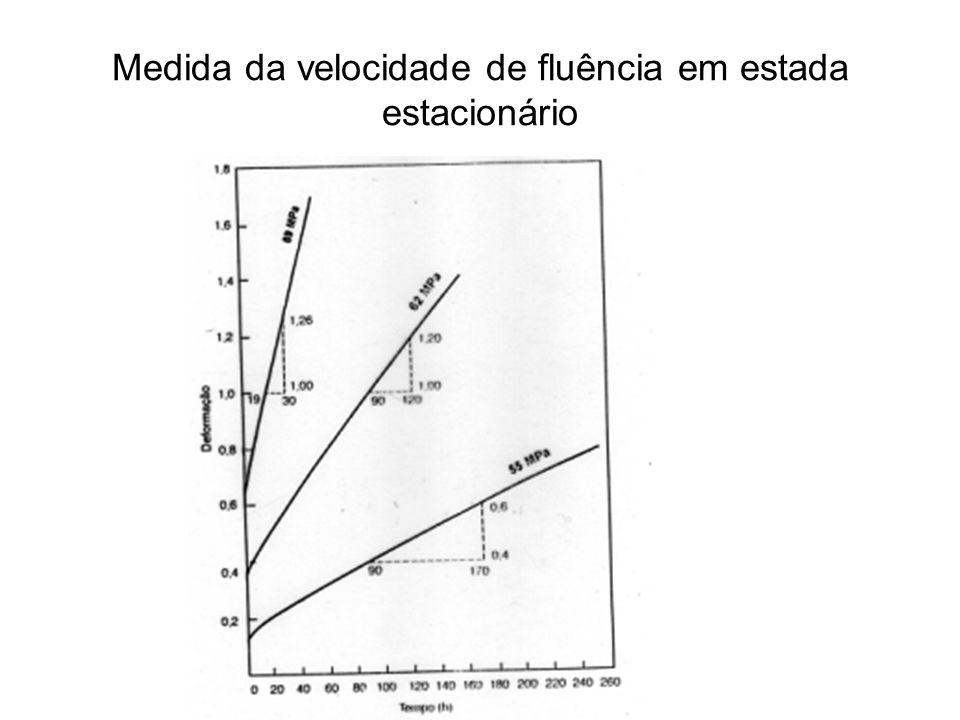 Medida da velocidade de fluência em estada estacionário