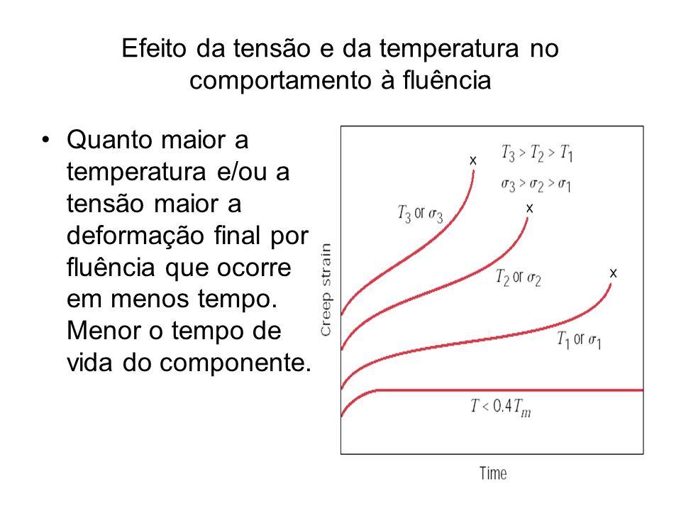Efeito da tensão e da temperatura no comportamento à fluência