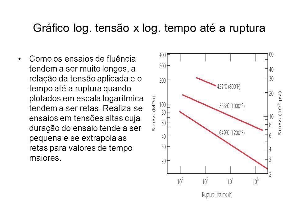 Gráfico log. tensão x log. tempo até a ruptura