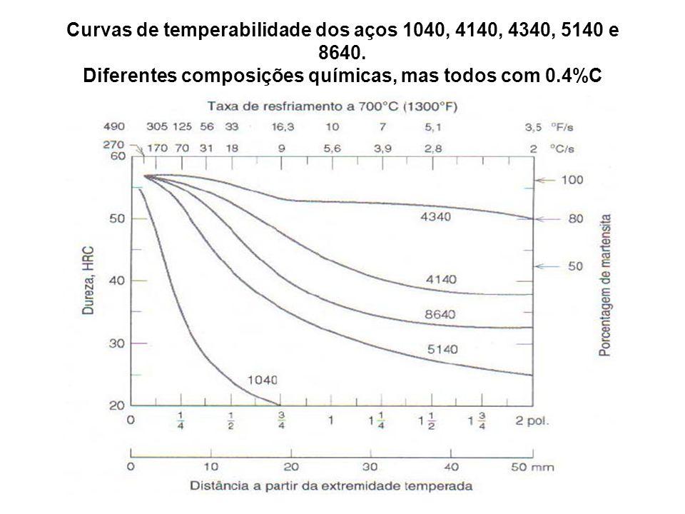 Curvas de temperabilidade dos aços 1040, 4140, 4340, 5140 e 8640