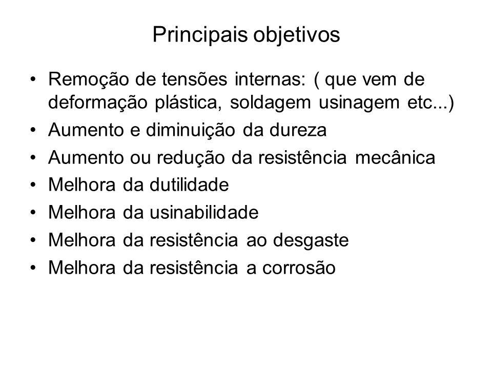 Principais objetivos Remoção de tensões internas: ( que vem de deformação plástica, soldagem usinagem etc...)