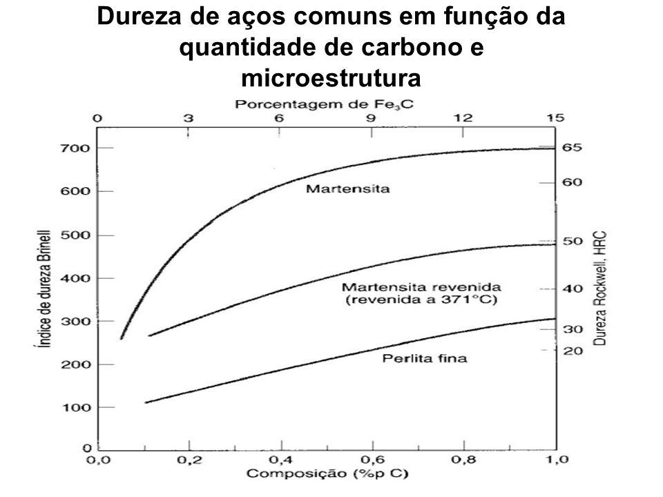 Dureza de aços comuns em função da quantidade de carbono e microestrutura