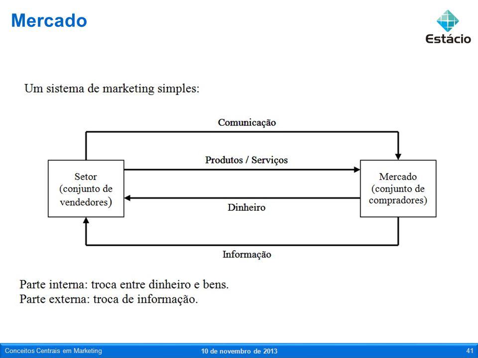 Mercado Conceitos Centrais em Marketing 23 de março de 2017