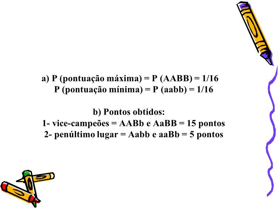 a) P (pontuação máxima) = P (AABB) = 1/16 P (pontuação mínima) = P (aabb) = 1/16 b) Pontos obtidos: 1- vice-campeões = AABb e AaBB = 15 pontos 2- penúltimo lugar = Aabb e aaBb = 5 pontos