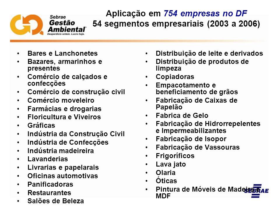 Aplicação em 754 empresas no DF